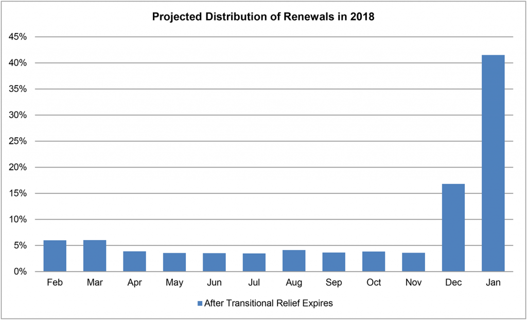Projected Distribution of Small Group Renewals (2018)